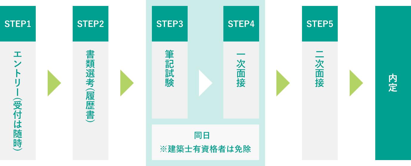 STEP1:エントリー(受付は随時) → STEP2:書類選考(履歴書) → STEP3:筆記試験 → STEP4:一次面接 (STEP3、STEP4は同日 ※建築士有資格者は免除) → STEP5:二次面接 → 内定